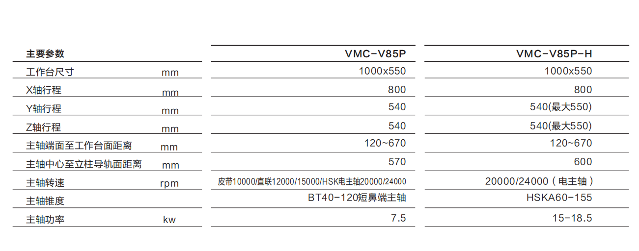 捷甬达V85P机床参数